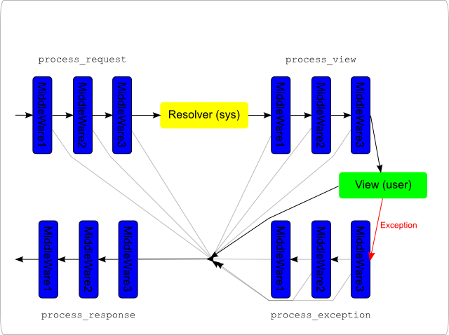 PNG file -- diagram depicting middleware processing