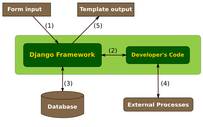Diagram of string exchanges within Django
